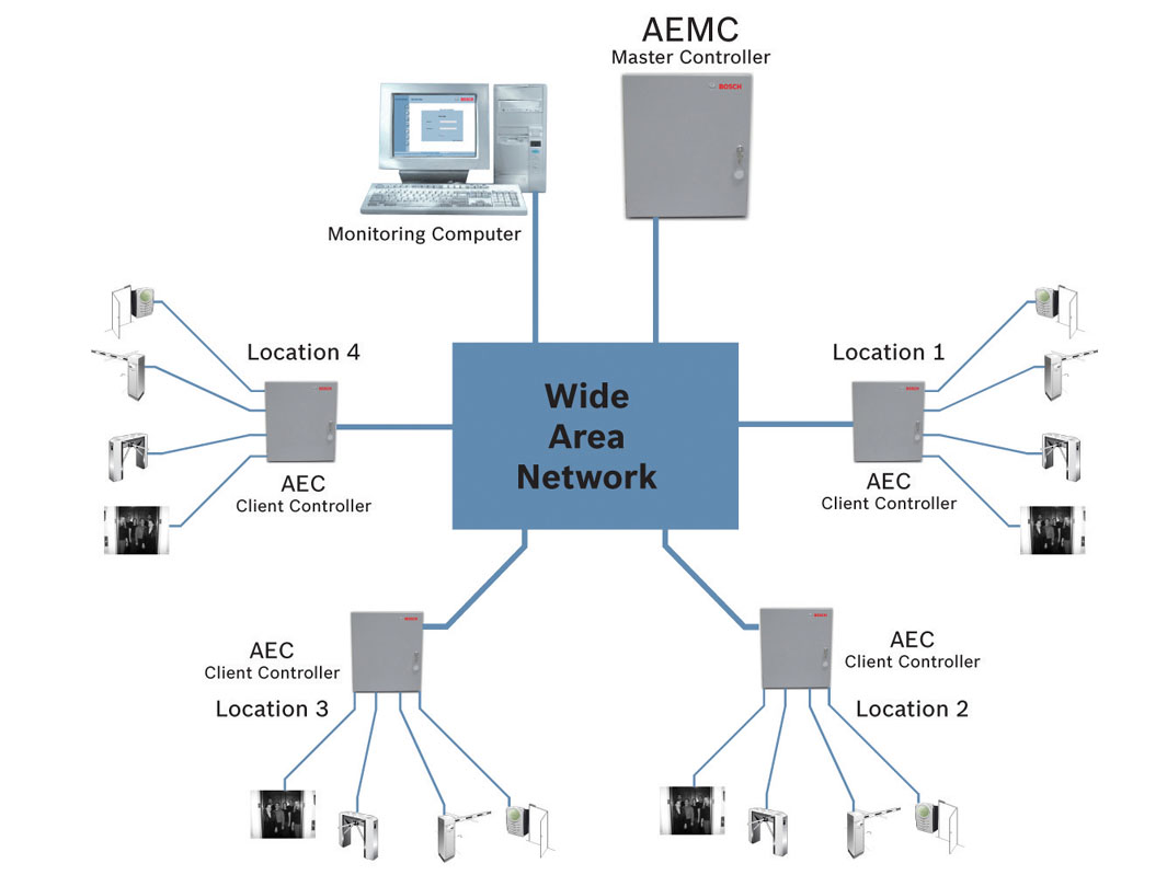 A Gateway To Global Security Industry System Diagram Locations Up 20 Aecs Connected One Aemc That Allows Maximum Of 20480 Cardholders In 254 Access Groups Source Bosch Systems
